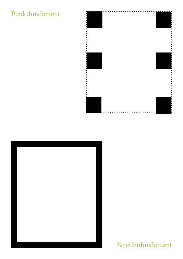 ein punkt oder streifenfundament anlegen nachgeharkt. Black Bedroom Furniture Sets. Home Design Ideas